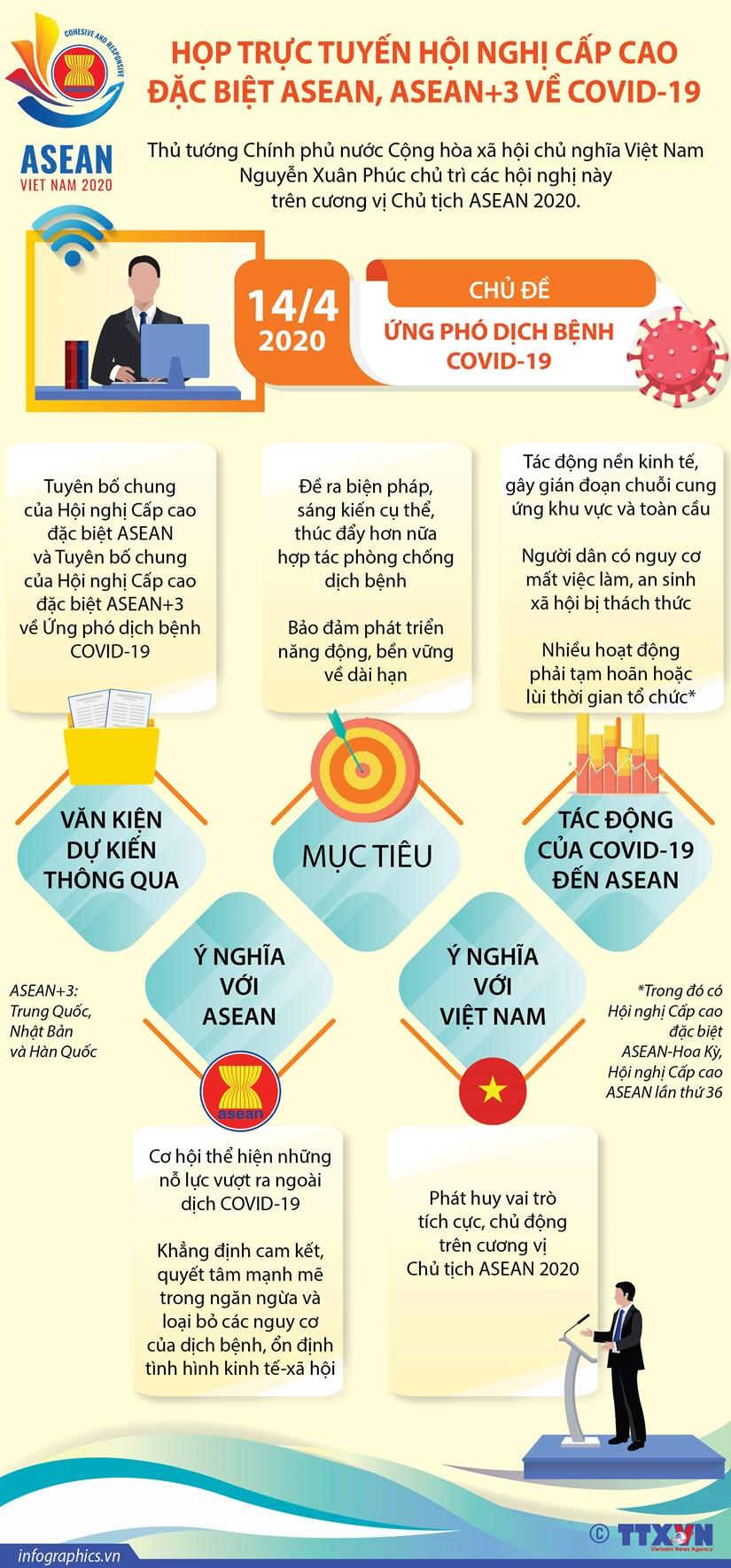 Hop truc tuyen Hoi nghi Cap cao dac biet ASEAN ve COVID-19 hinh anh 1