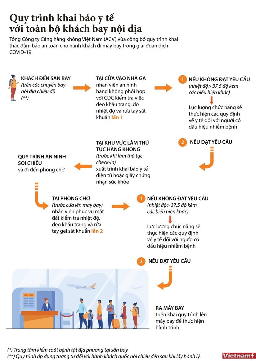 [Infographics] Quy trinh khai bao y te voi hanh khach bay noi dia hinh anh 1