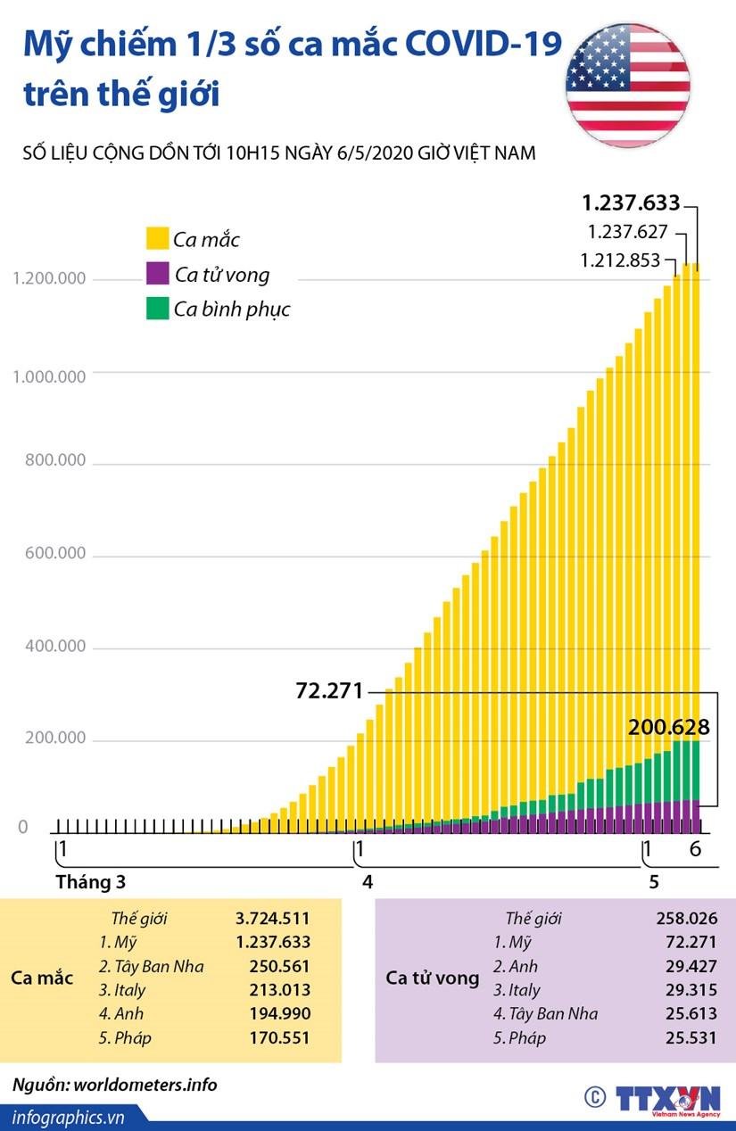 [Infographics] My chiem 1/3 so ca mac COVID-19 tren the gioi hinh anh 1