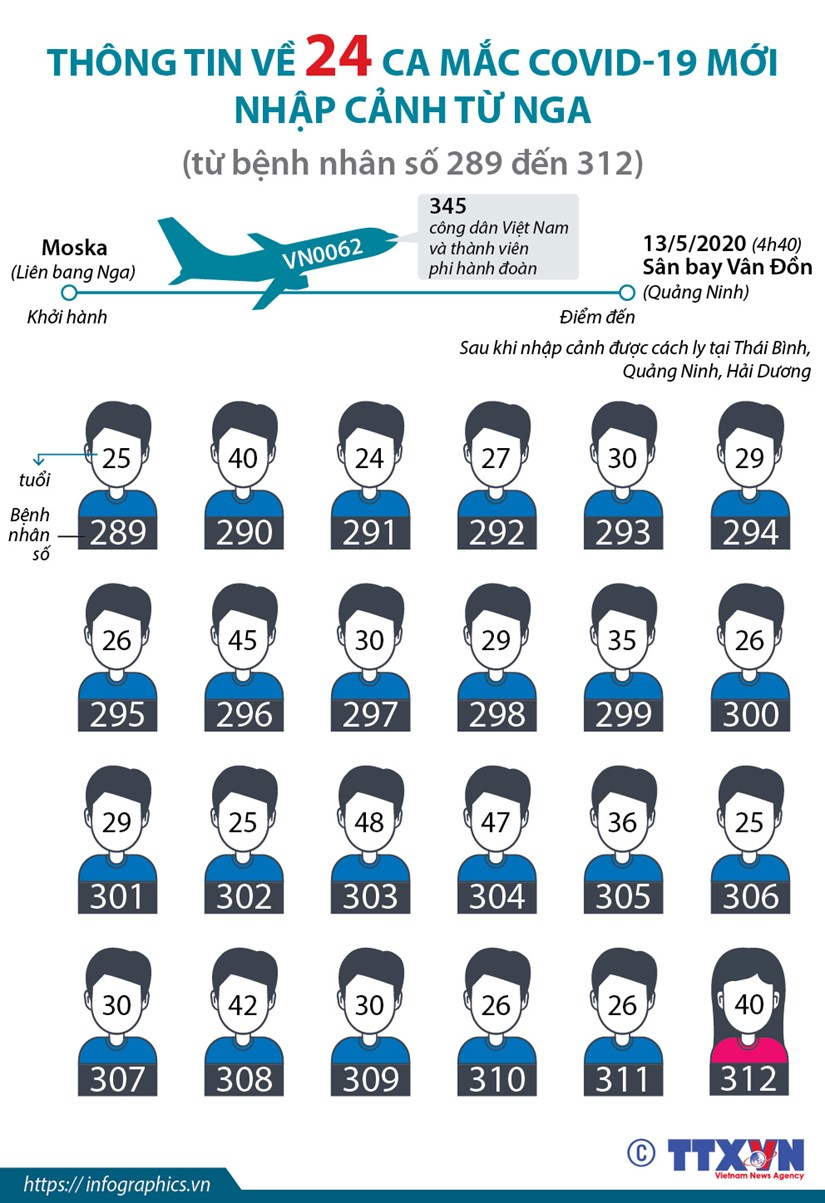 [Infographics] Thong tin ve 24 ca mac COVID-19 moi nhap canh tu Nga hinh anh 1