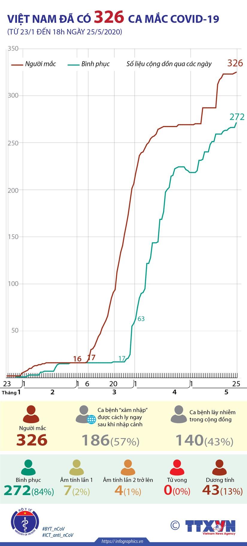 [Infographics] Den 18h ngay 25/5, Viet Nam da co 326 ca mac COVID-19 hinh anh 1