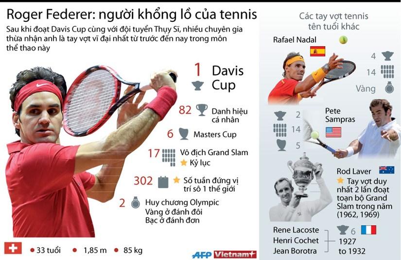 [Infographics] Roger Federer hoan tat bo suu tap danh hieu lon hinh anh 1
