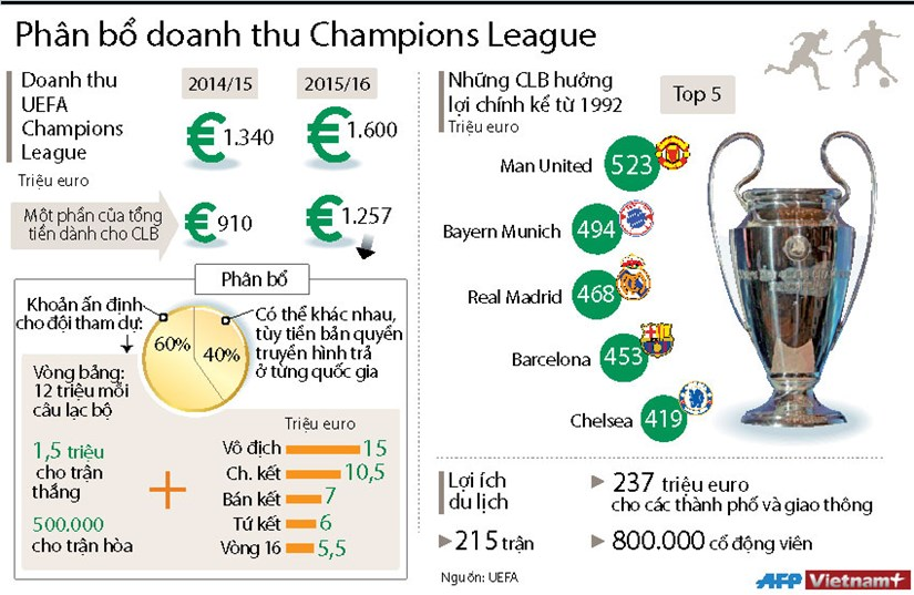 """[Infographics] So tien """"khung"""" cac CLB nhan duoc tu Champions League hinh anh 1"""
