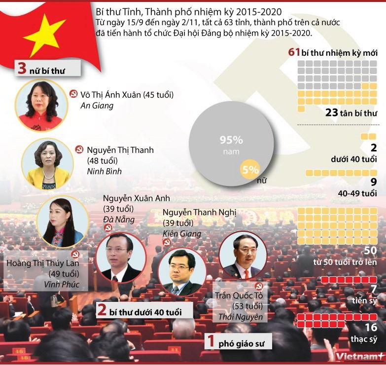 [Infographics] 63 tinh da to chuc Dai hoi nhiem ky 2015-2020 hinh anh 1