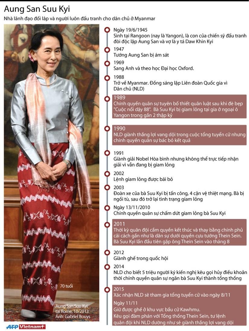 [Infographics] Ba Aung San Suu Kyi - Lanh dao dang NLD cua Myanmar hinh anh 1