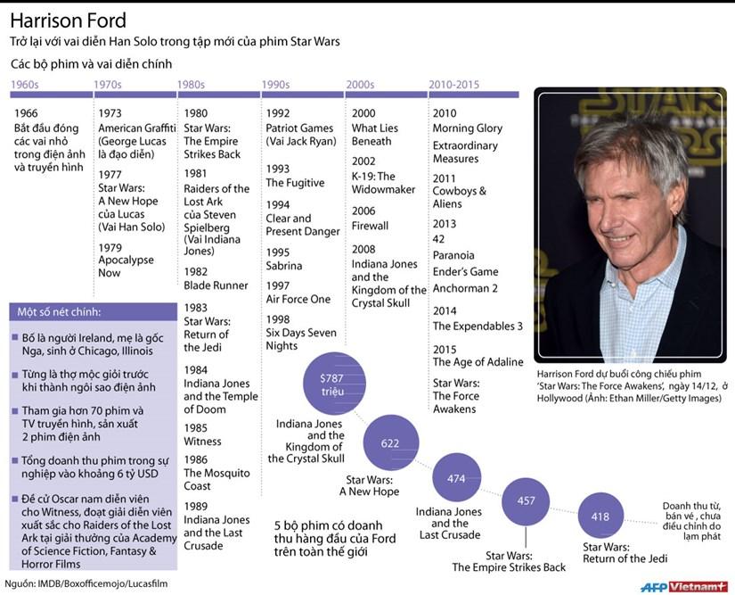 [Infographics] Nhin lai toan bo su nghiep cua tai tu Harrison Ford hinh anh 1