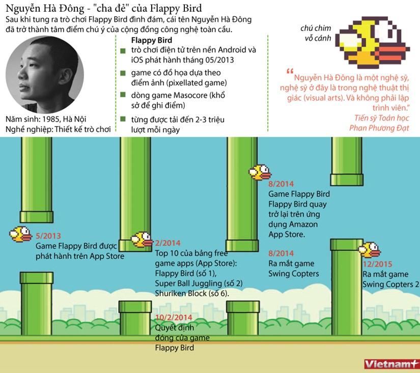 "[Infographics] Nguyen Ha Dong - cha de cua ""sieu pham"" Flappy Bird hinh anh 1"