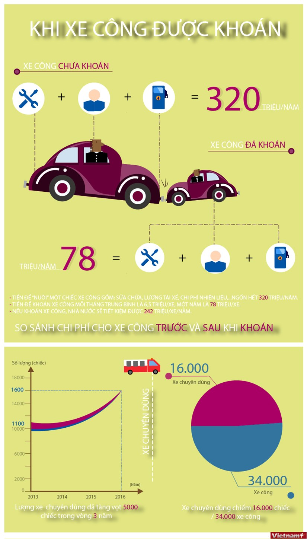 "[Infographics] Xe cong ""ngon"" tien the nao truoc va sau du kien khoan hinh anh 1"