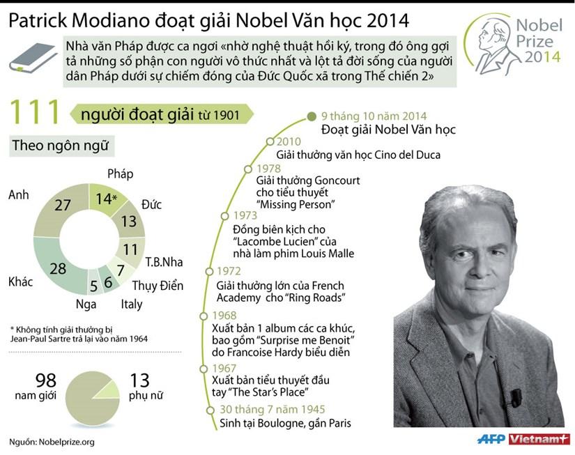 [Infographics] Nha van Patrick Modiano doat giai Nobel van hoc 2014 hinh anh 1