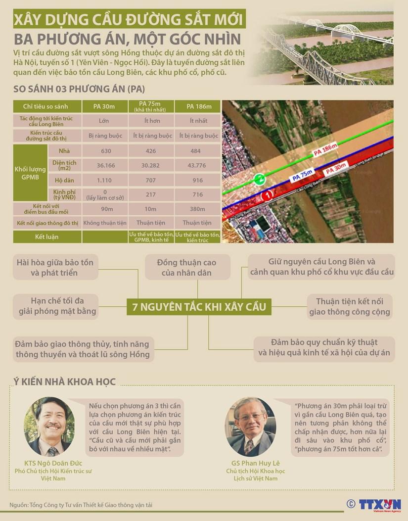 [Infographics] Xay dung cau duong sat moi: Ba phuong an, mot goc nhin hinh anh 1