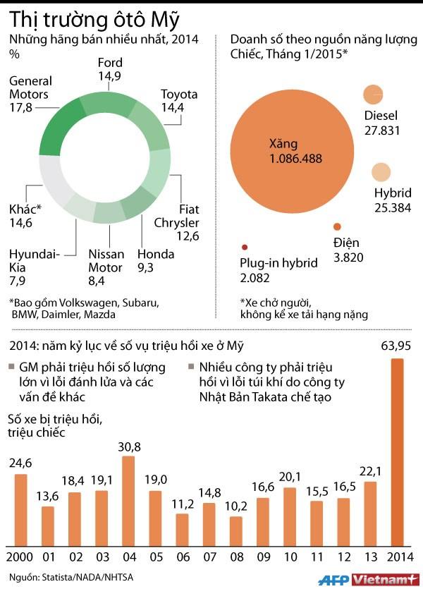 [Infographics] Gan 64 trieu xe tai My bi trieu hoi vi loi trong 2014 hinh anh 1