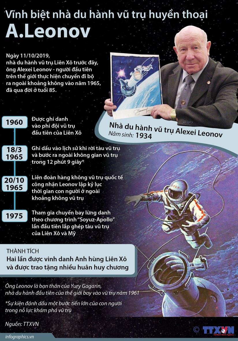 [Infographics] Vinh biet nha du hanh vu tru huyen thoai Leonov hinh anh 1