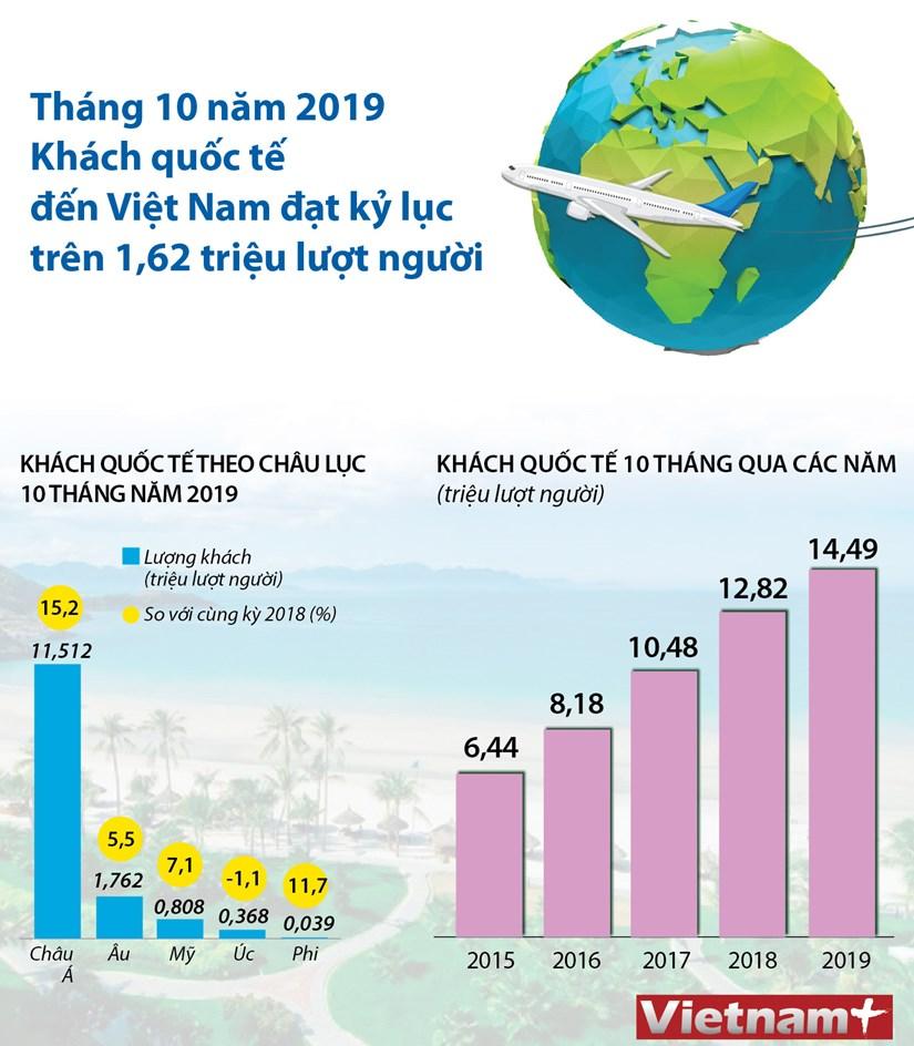 [Infographics] 14,49 trieu luot khach quoc te den Viet Nam hinh anh 1