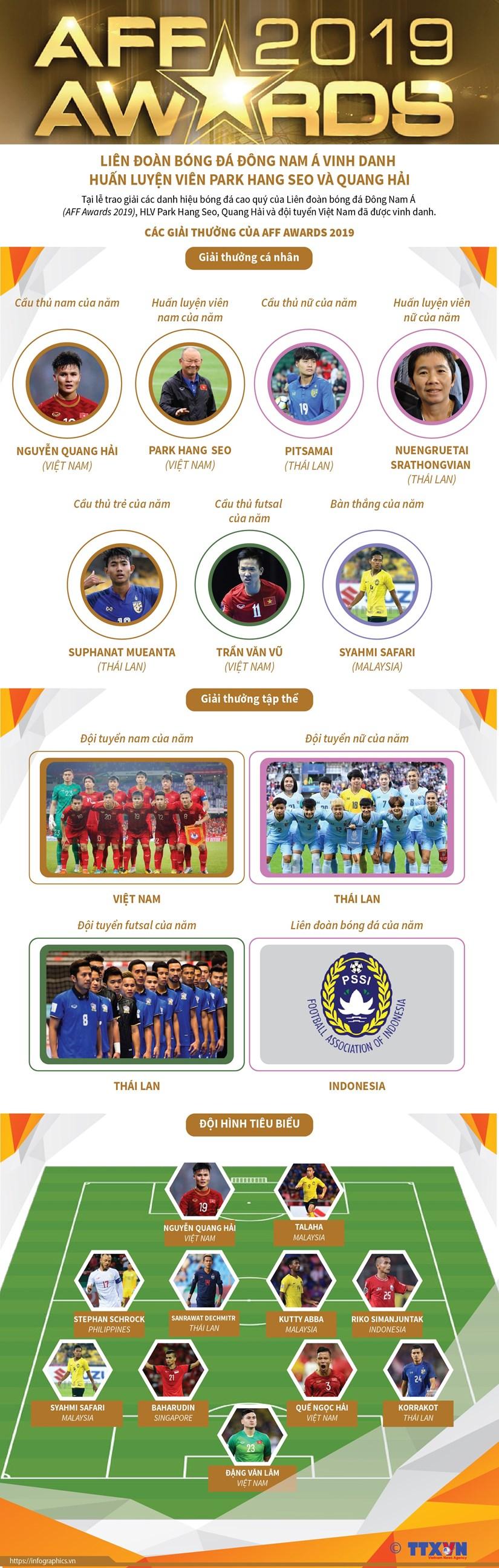 [Infographics] AFF vinh danh HLV Park Hang Seo va Quang Hai hinh anh 1