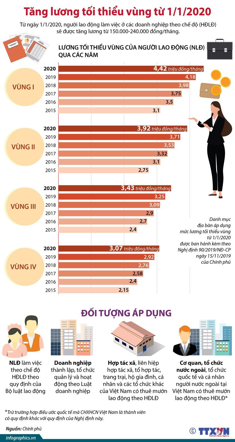 [Infographics] Tang luong toi thieu vung tu ngay 1/1/2020 hinh anh 1