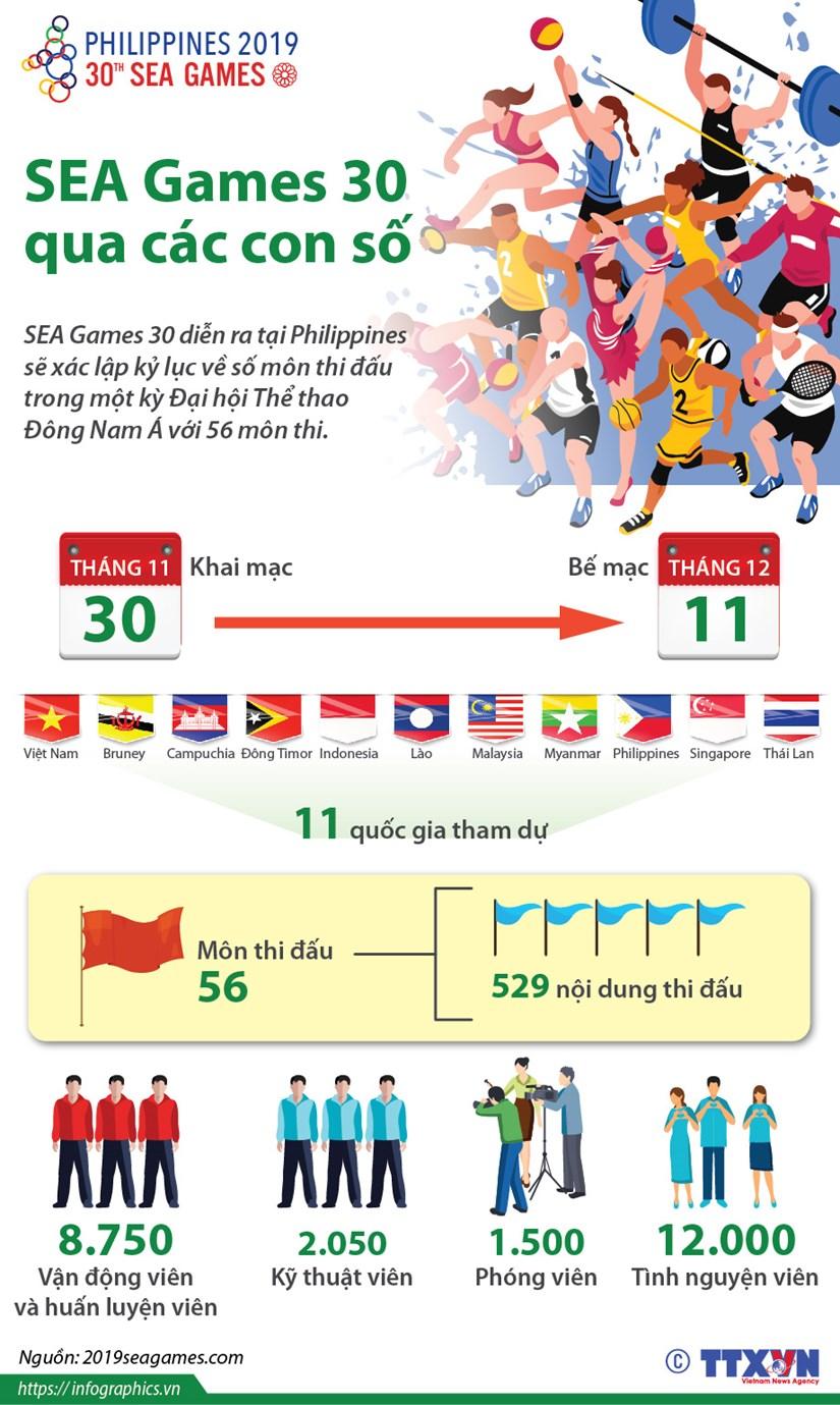 [Infographics] SEA Games lan thu 30 qua nhung con so hinh anh 1