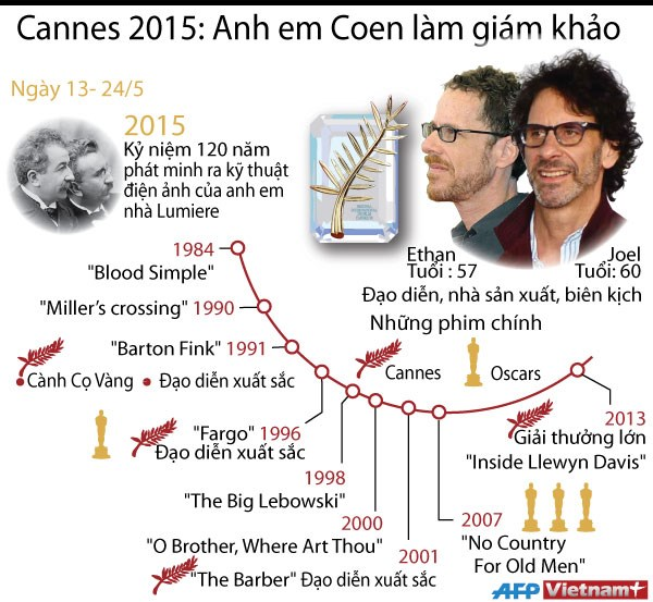 [Infographics] Anh em nha Coen lam giam khao LHP Cannes 2015 hinh anh 1