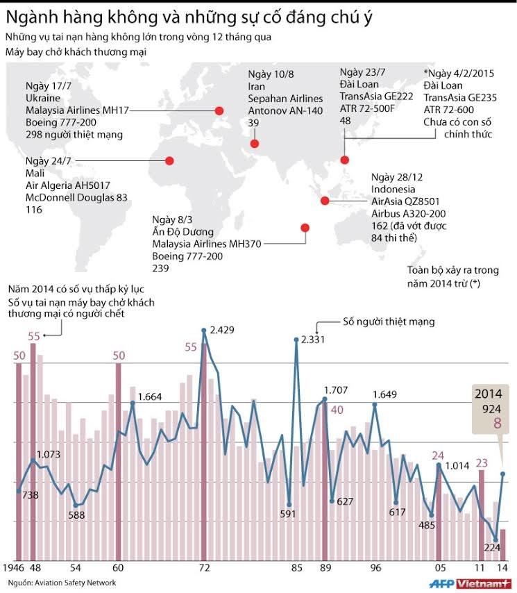 [Infographics] Nganh hang khong va nhung su co dang chu y hinh anh 1