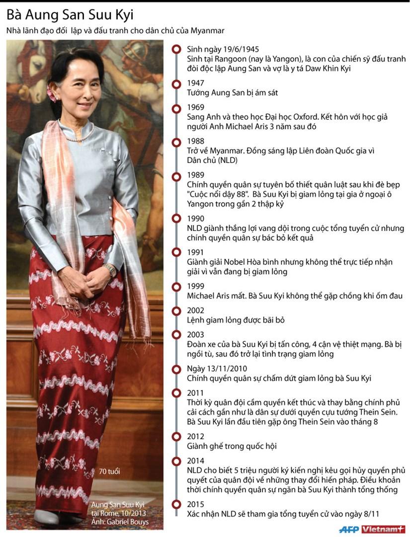 [Infographics] San Suu Kyi - lanh tu phe doi lap cua Myanmar hinh anh 1