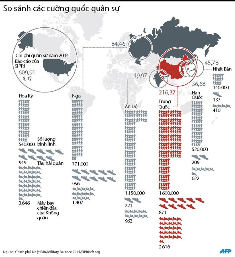 [Infographics] So sanh tiem luc cua cac cuong quoc quan su hinh anh 1