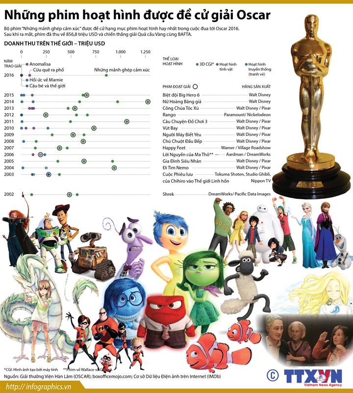 [Infographics] Nhung phim hoat hinh duoc de cu giai Oscar hinh anh 1