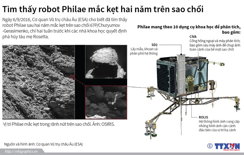 Bat ngo tim thay robot Philae mac ket hai nam tren sao choi hinh anh 1