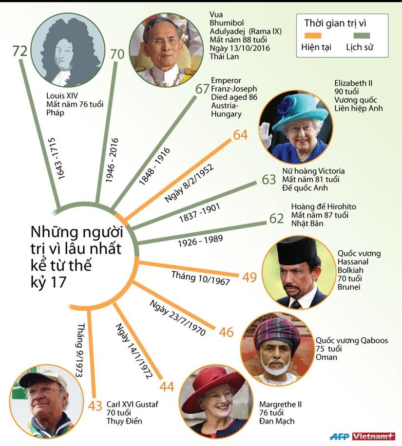 [Infographics] Nhung nguoi tri vi lau nhat ke tu the ky 17 hinh anh 1