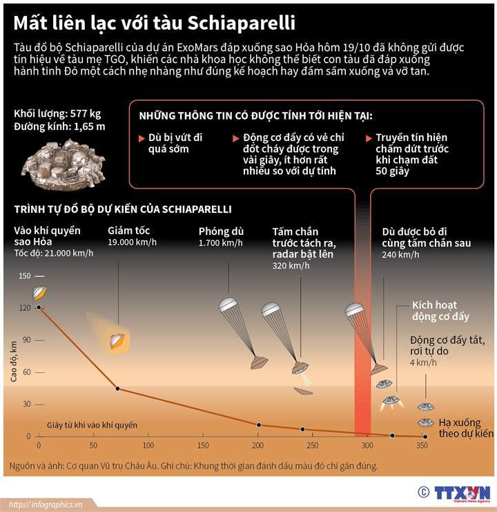 [Infographics] Mat lien lac voi tau Schiaparelli dap xuong sao Hoa hinh anh 1