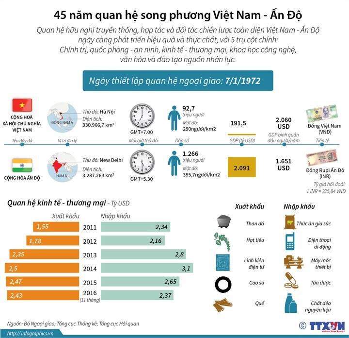 [Infographics] 45 nam quan he song phuong Viet Nam-An Do hinh anh 1