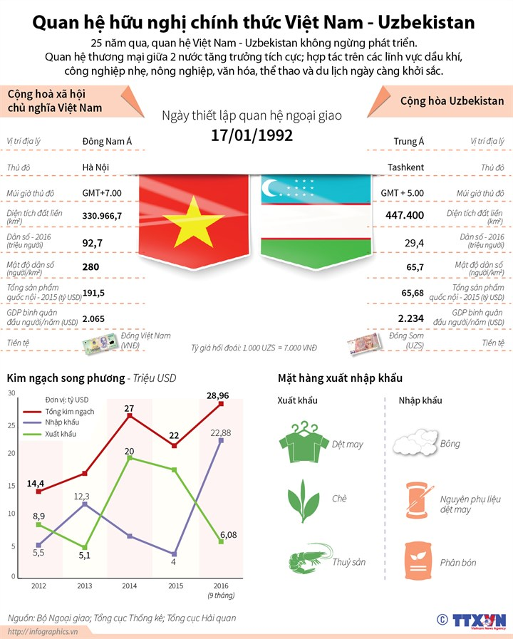 [Infographics] 25 nam quan he huu nghi Viet Nam-Uzbekistan hinh anh 1