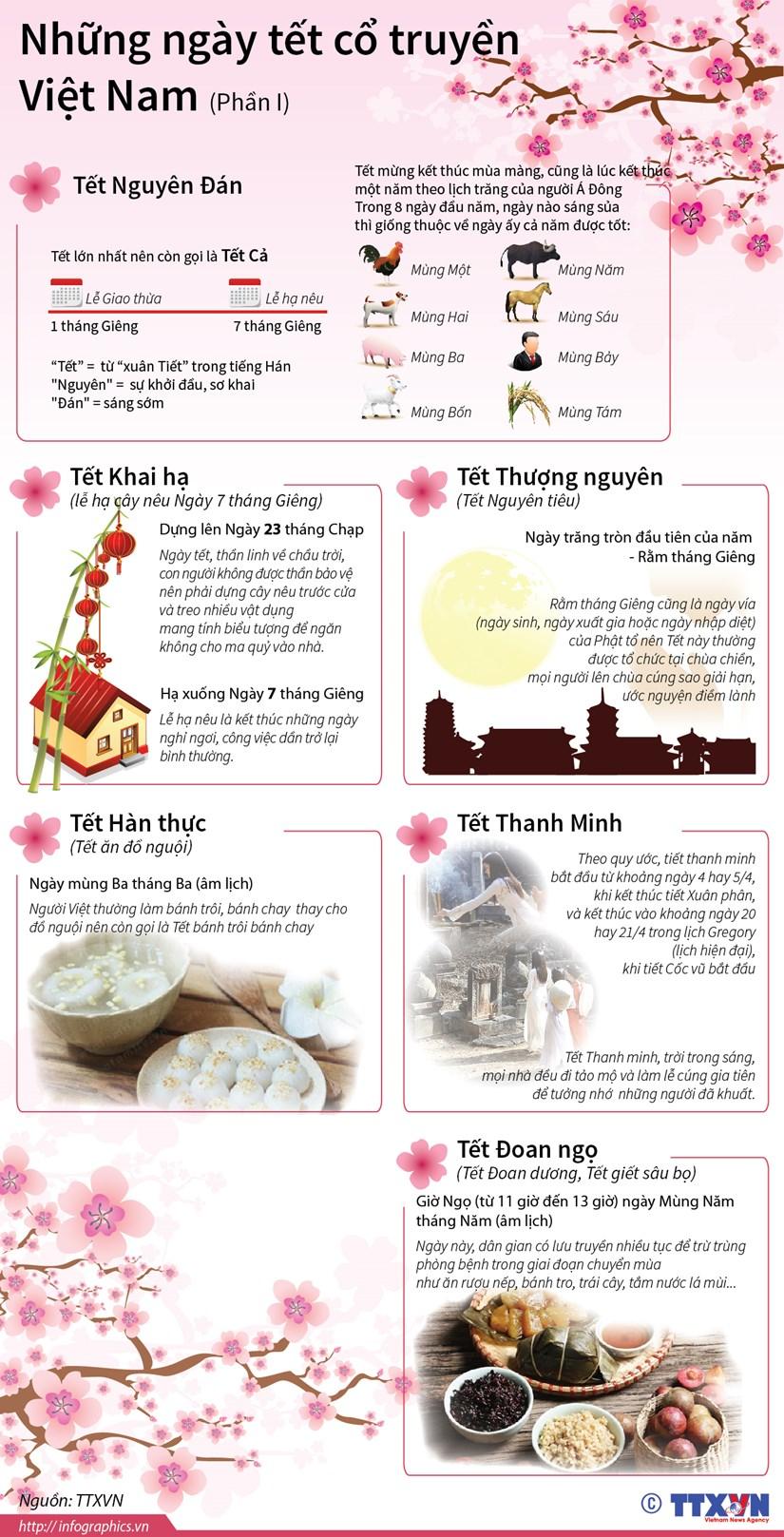 [Infographics] Nhung ngay Tet co truyen cua Viet Nam hinh anh 1