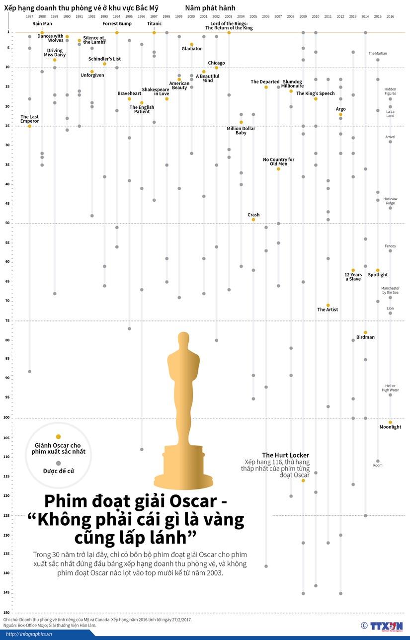 "Phim doat giai Oscar - ""Khong phai cai gi la vang cung lap lanh"" hinh anh 1"