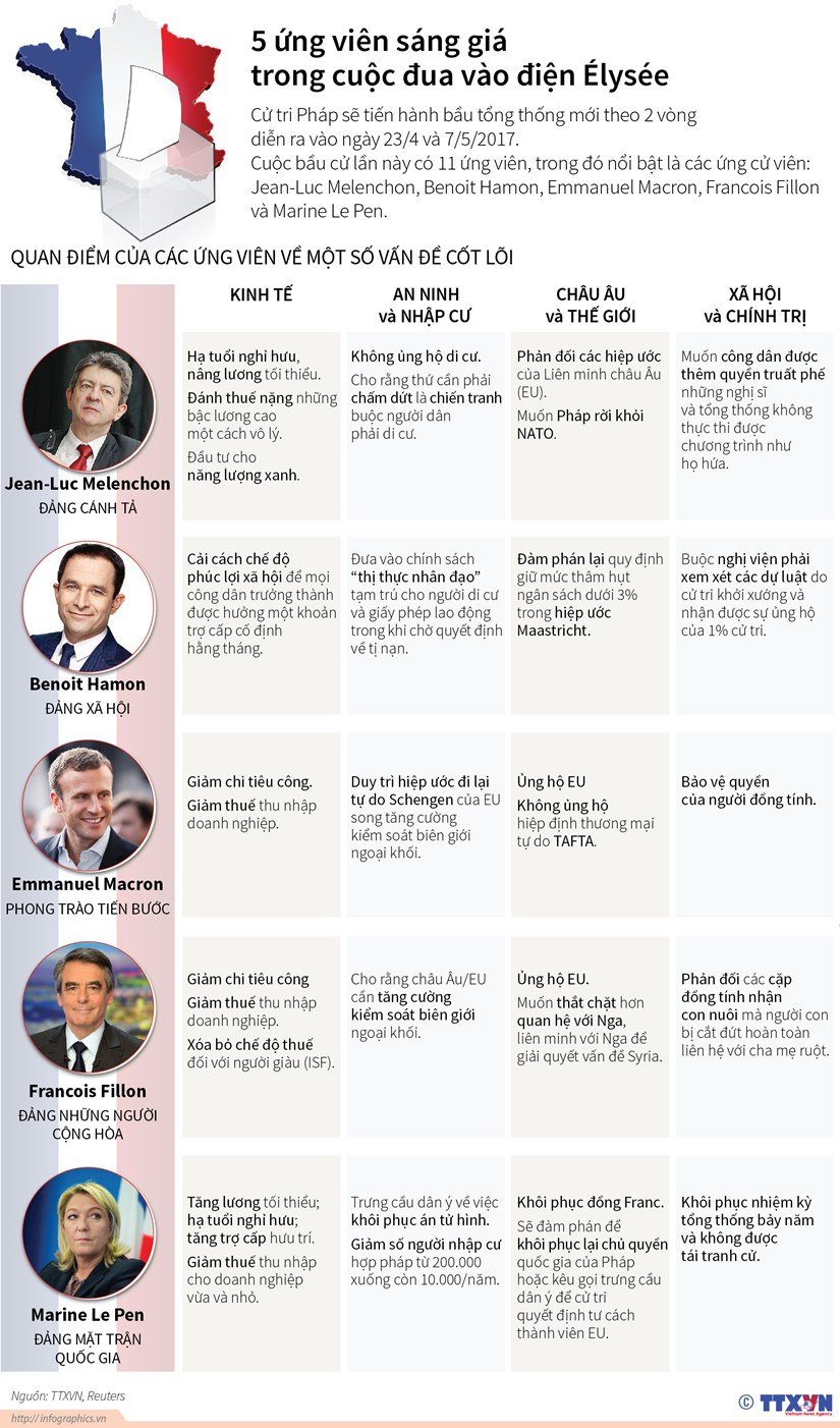 [Infographics] 5 ung vien sang gia trong cuoc dua vao dien Elysee hinh anh 1