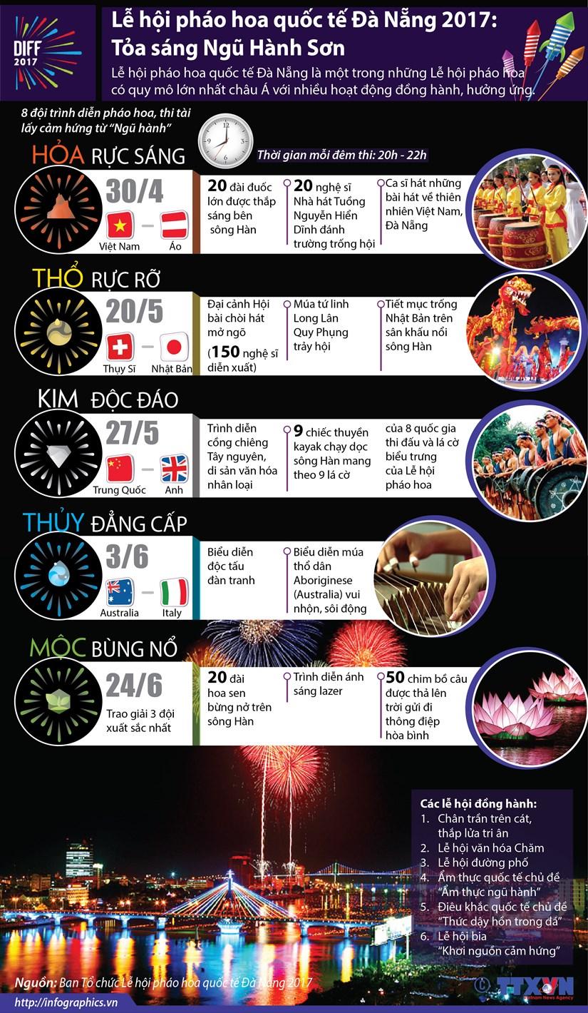 [Infographics] Le hoi phao hoa quoc te Da Nang 2017: Toa sang Ngu Hanh hinh anh 1