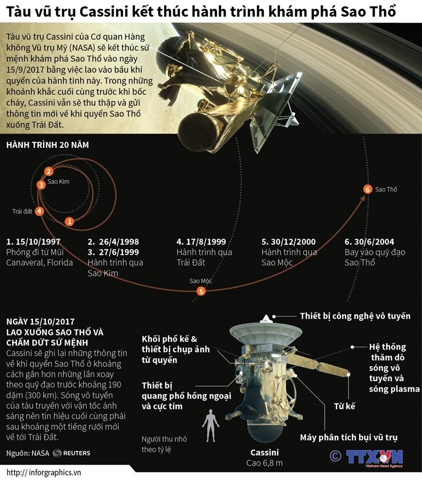 [Infographics] Tau Cassini ket thuc hanh trinh kham pha Sao Tho hinh anh 1