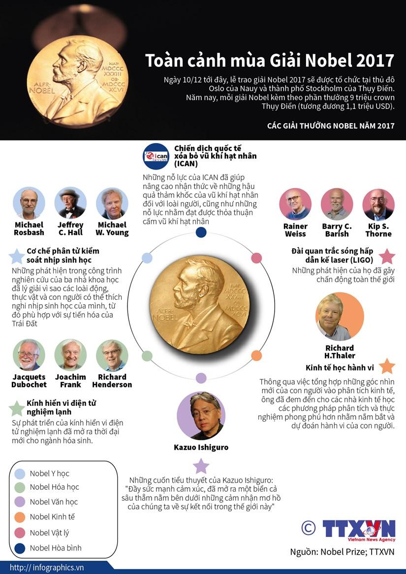 [Infographics] Toan canh cac giai thuong Nobel nam 2017 hinh anh 1