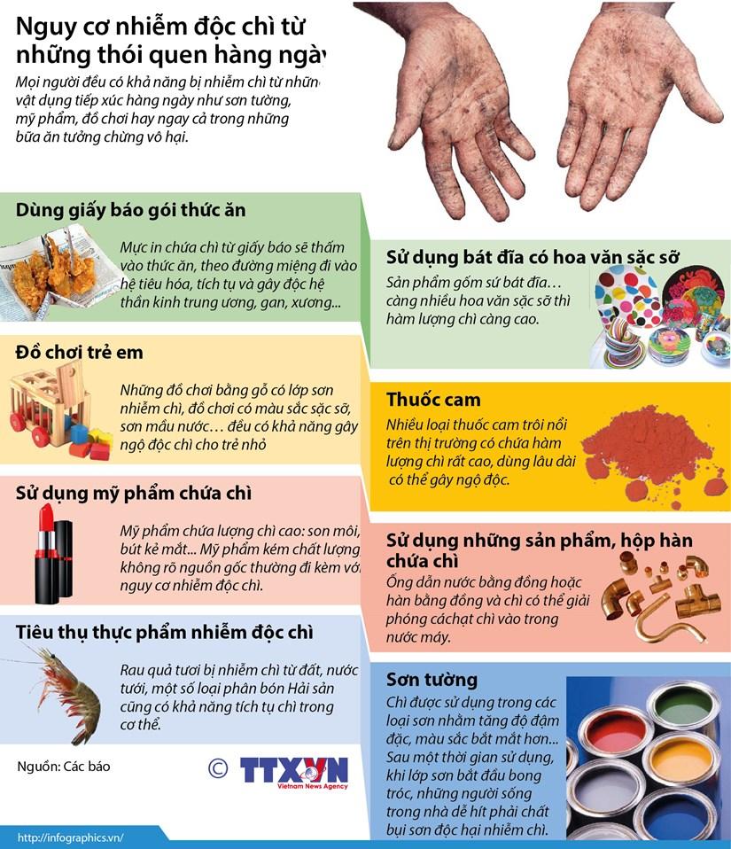 [Infographics] Nguy co nhiem doc chi tu nhung thoi quen hang ngay hinh anh 1