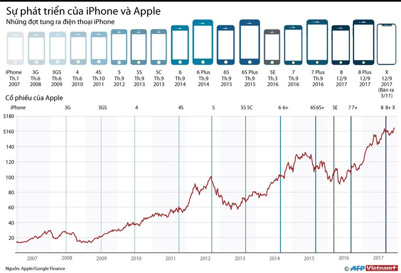 [Infographics] Su phat trien cua iPhone va Apple tu 2007 toi nay hinh anh 1