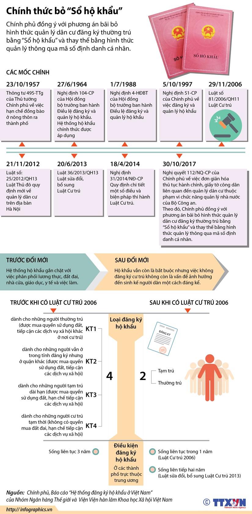 [Infographics] Chinh thuc bo hinh thuc quan ly bang so ho khau hinh anh 1