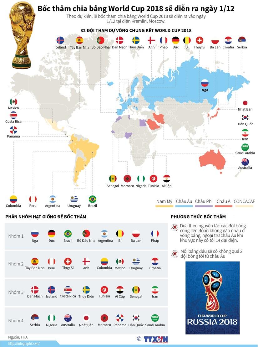 [Infographics] Boc tham chia bang World Cup 2018 dien ra ngay 1/12 hinh anh 1