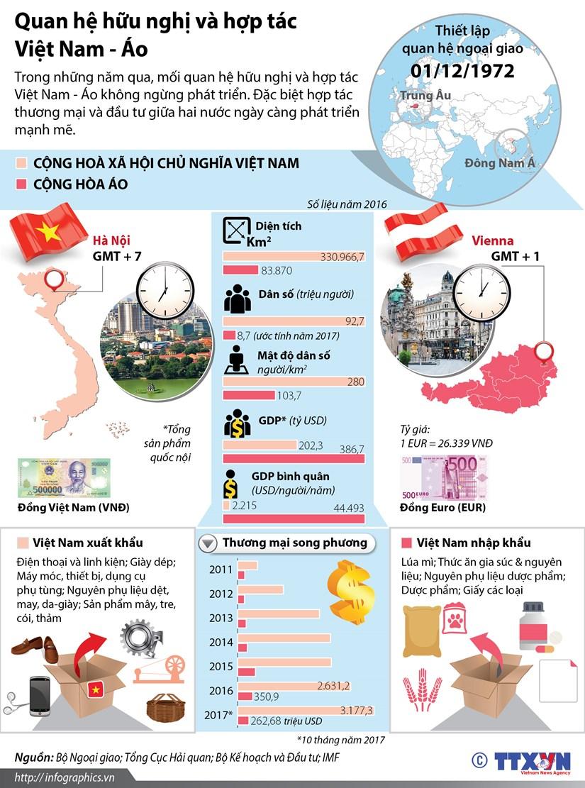 [Infographics] Quan he huu nghi va hop tac Viet Nam-Ao hinh anh 1
