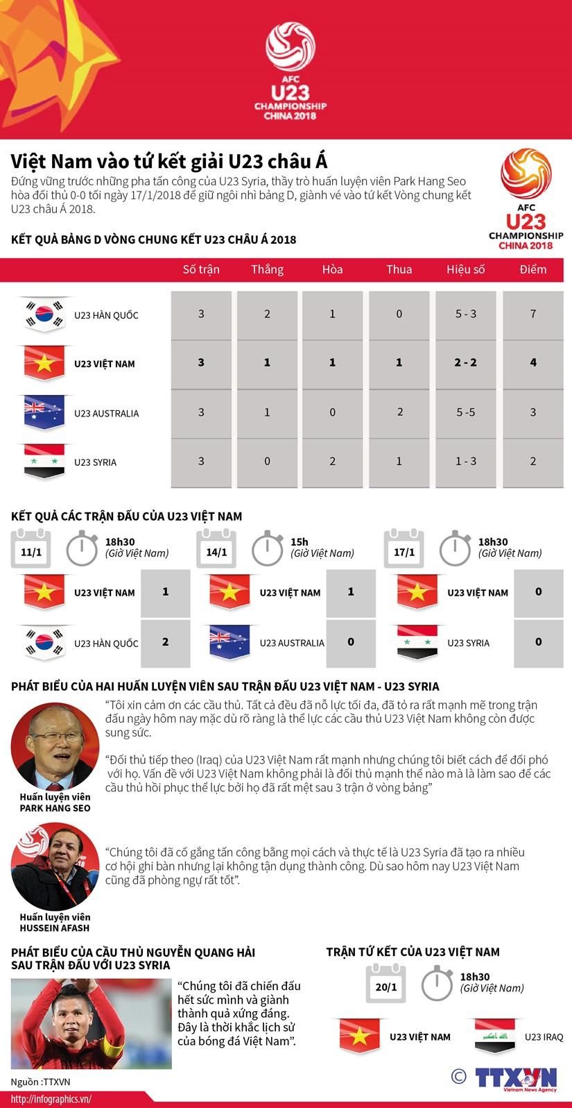 [Infographics] Viet Nam gianh ve vao tu ket giai U23 chau A hinh anh 1