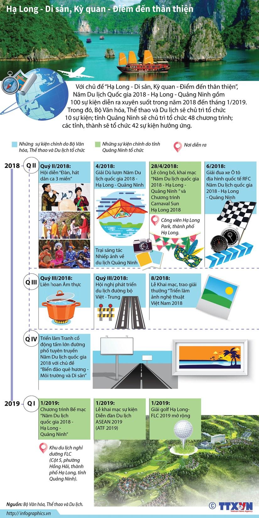 [Infographics] 100 su kien xuyen suot tai Di san Ha Long hinh anh 1
