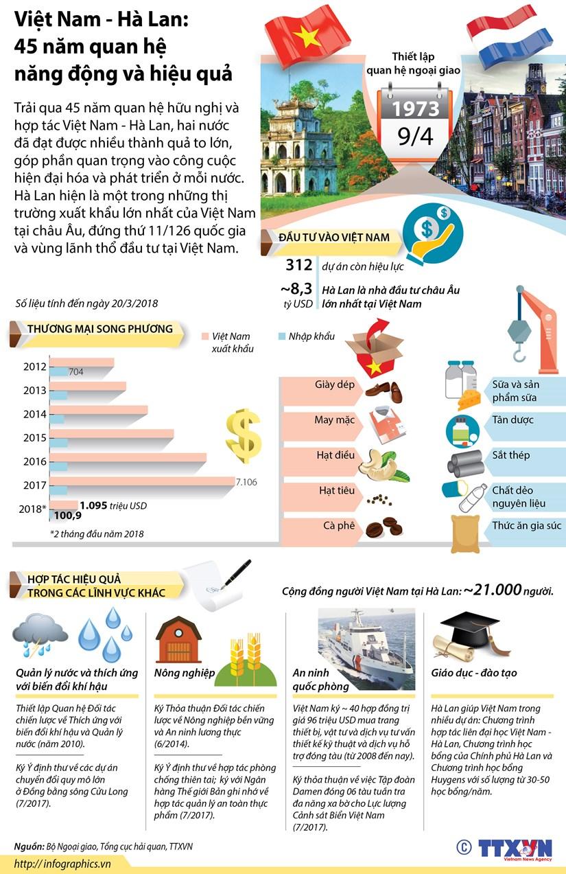 [Infographics] Viet Nam-Ha Lan: 45 nam quan he nang dong va hieu qua hinh anh 1