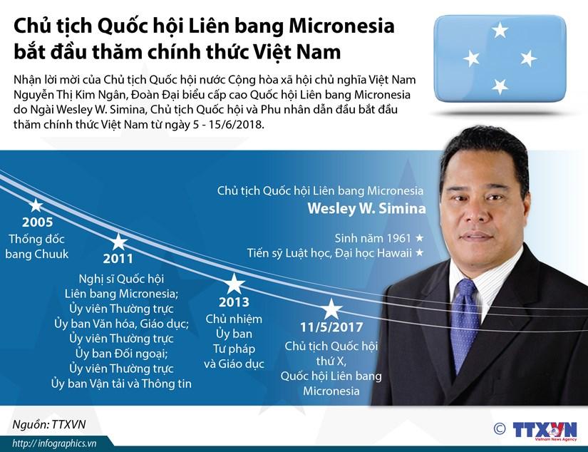 [Infographics] Tieu su chu tich Quoc hoi Lien bang Micronesia hinh anh 1