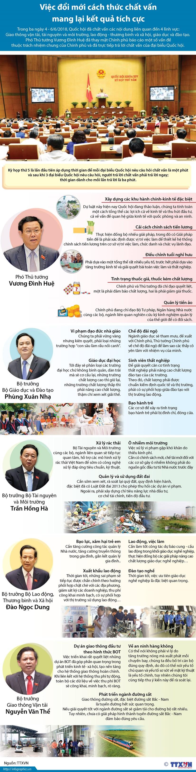[Infographics] Tong hop cac buoi chat van tai Quoc hoi hinh anh 1