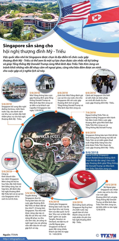 [Infographics] Singapore san sang cho hoi nghi thuong dinh My-Trieu hinh anh 1