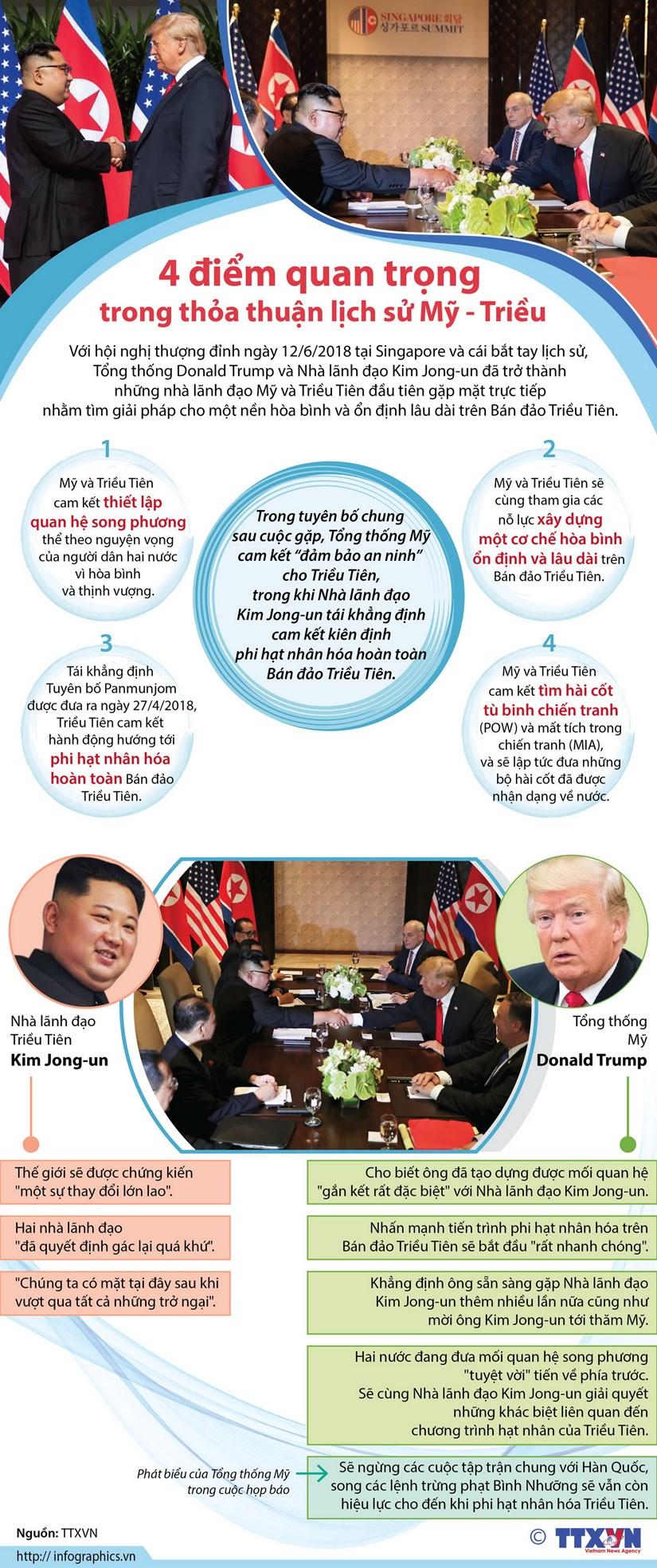 [Infographics] 4 diem quan trong trong thoa thuan lich su My-Trieu hinh anh 1