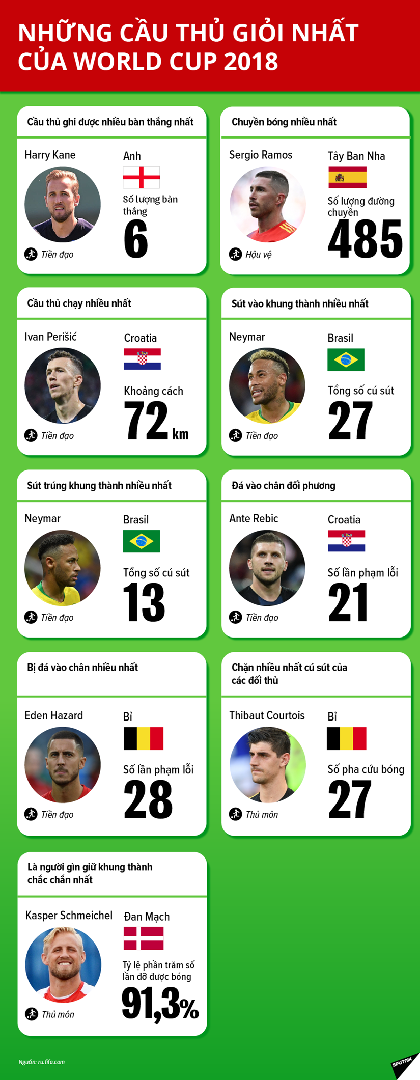 [Infographics] Nhung cau thu gioi nhat cua World Cup 2018 hinh anh 1