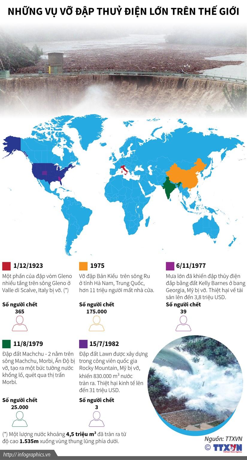 [Infographics] Nhung vu vo dap thuy dien lon tren the gioi hinh anh 1